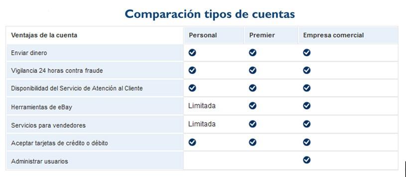 Comparación cuentas de PayPal